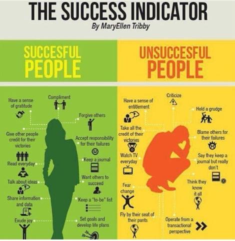 SuccessIndicator